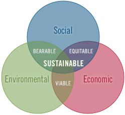 Sustainability-Venn3